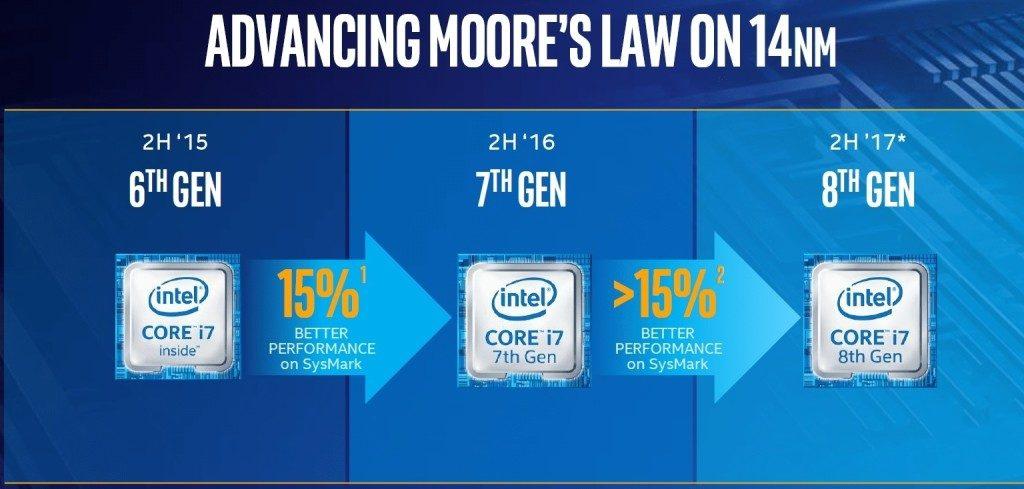 Intel: 9 anni di bug