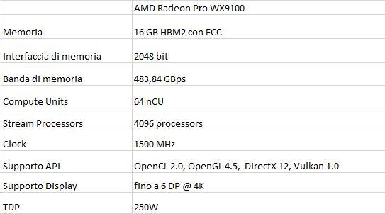 Tabella riassuntiva Radeon Pro wx9100