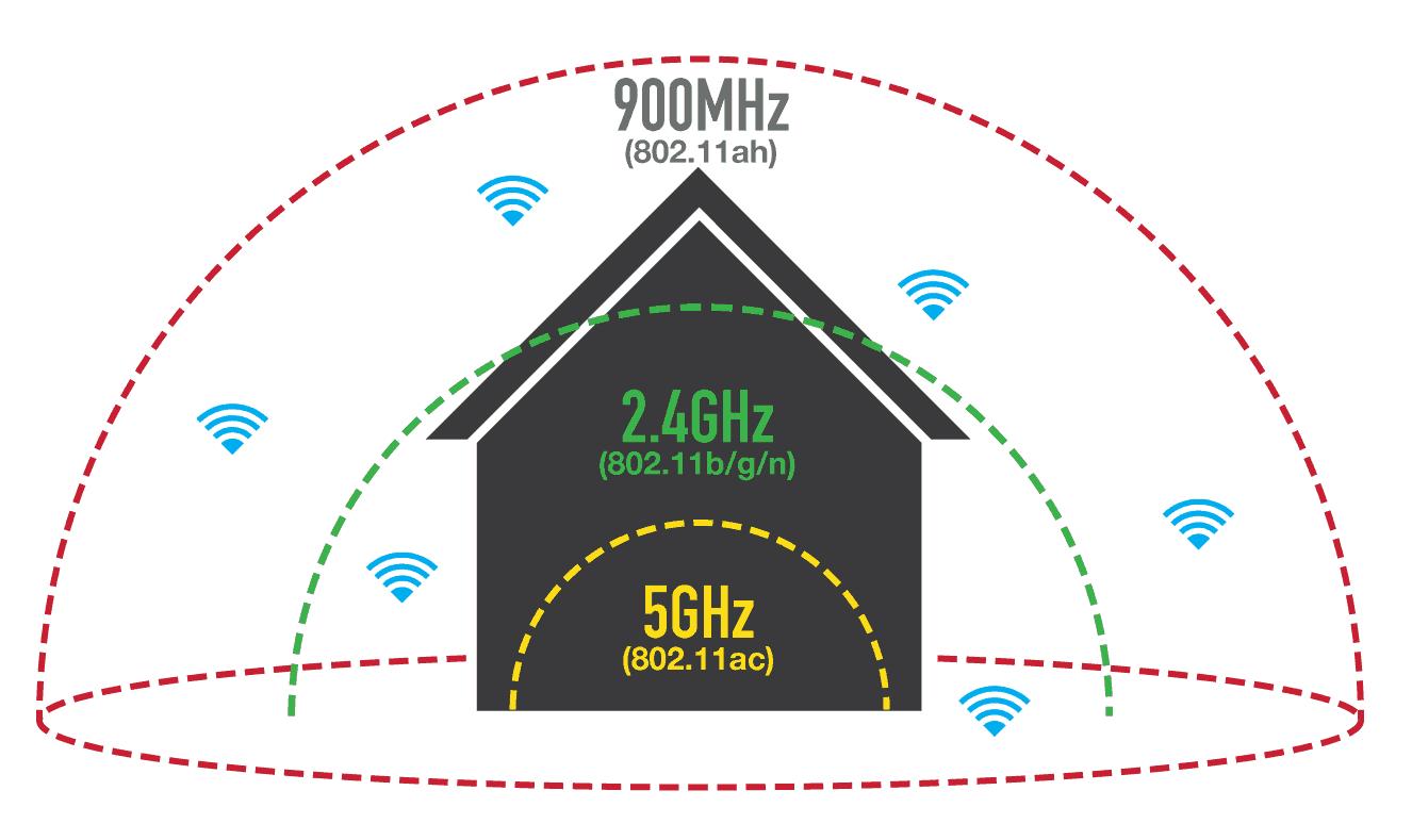wi-fi 802.11 b g ac differenza