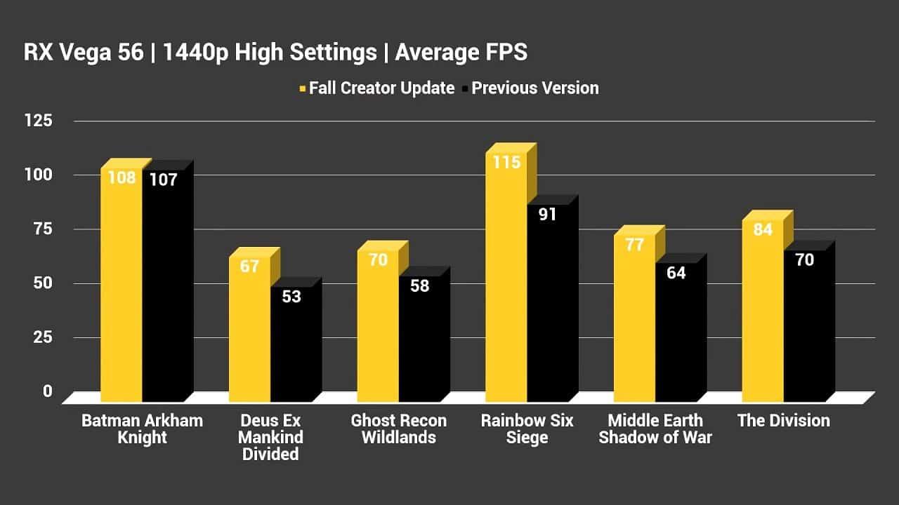 Windows 10 Fall Creators Windows Fall Creators gaming Fall Creators aumento fps Fall Creators prestazioni game Windows 10 Fall Creators aumento fps del 20%