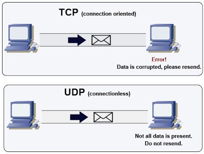 Protocolli di comunicazione UDP e TCP