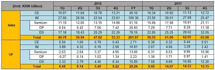 Samsung annuncia i ricavi del quarto trimestre e di tutto il 2017