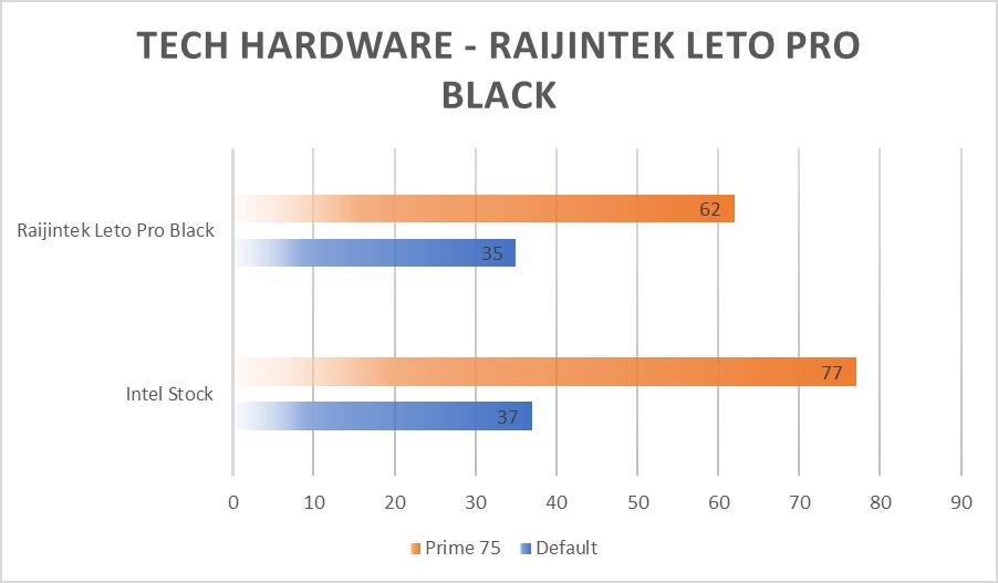 Raijintek LETO Pro Black